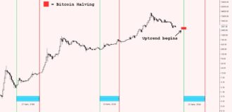 bitcoin halving history price chart